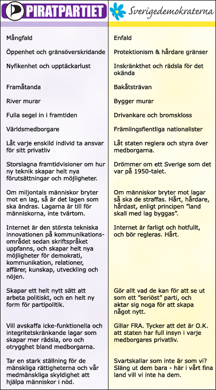 Tabell PP vs SD